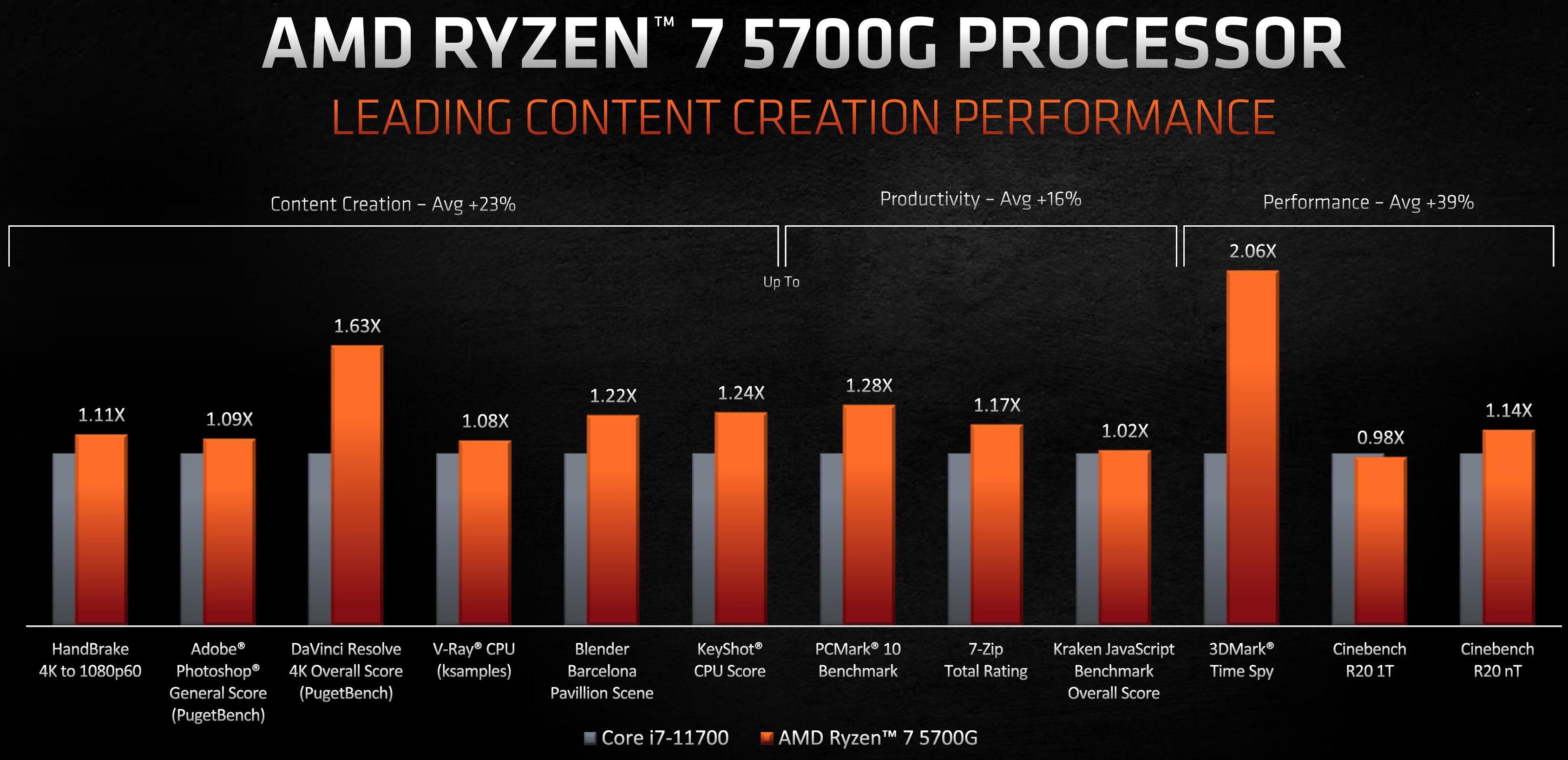 AMD Ryzen 5600G Content Creation Bench