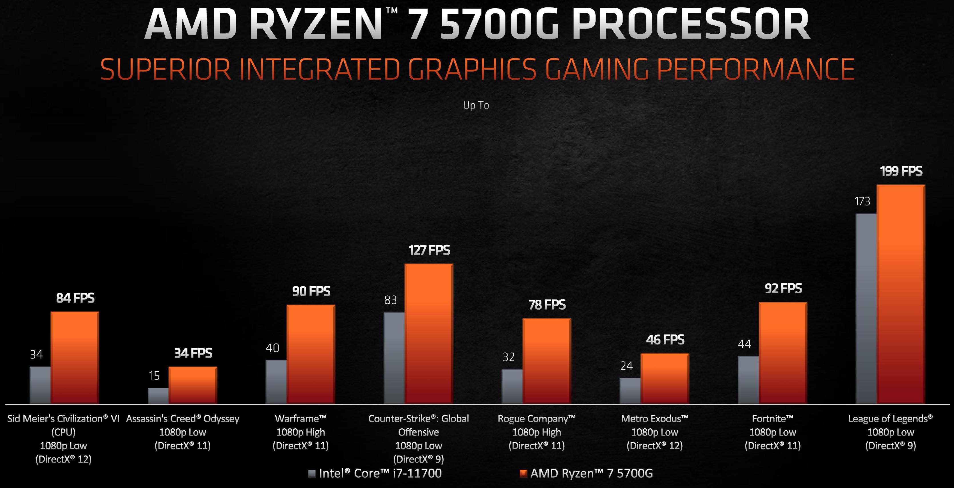 AMD Ryzen 5700G Gaming Bench